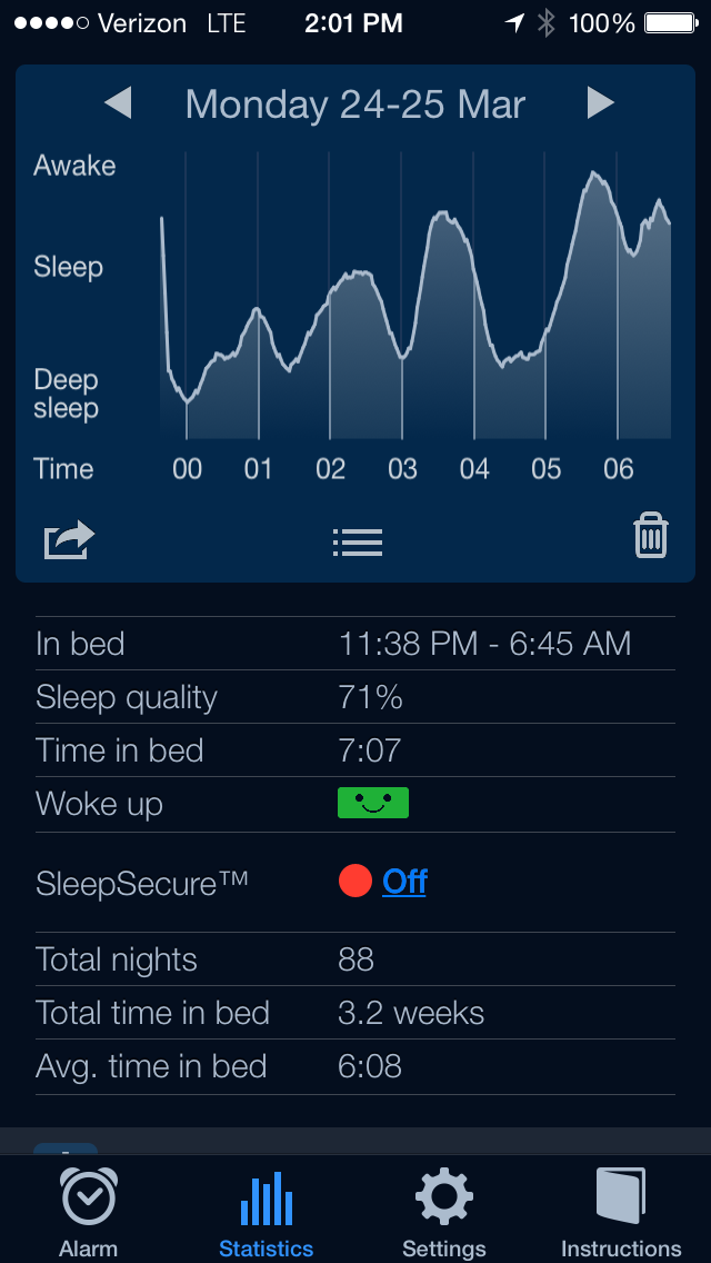 Sleep cycle report